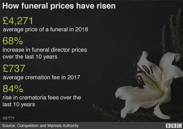 Funeral prices infographic
