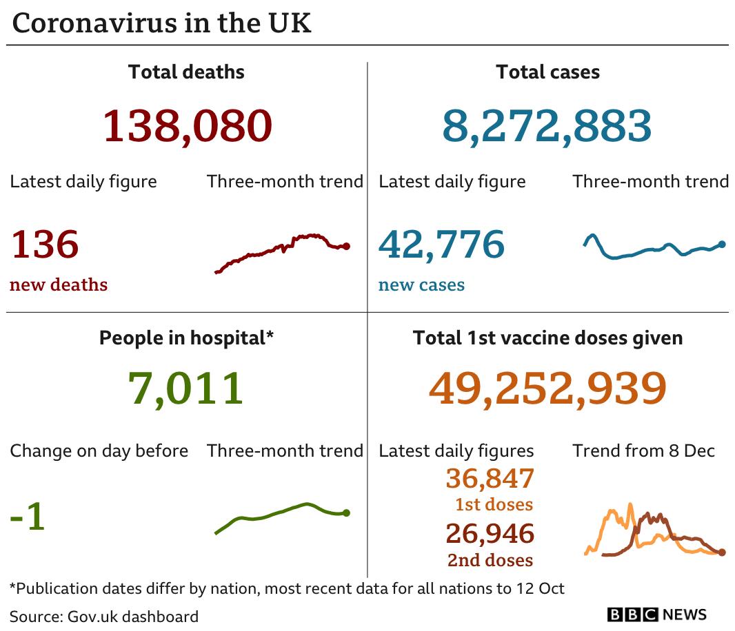 英国录得7月下旬以来的新高,新增4.2万新病例