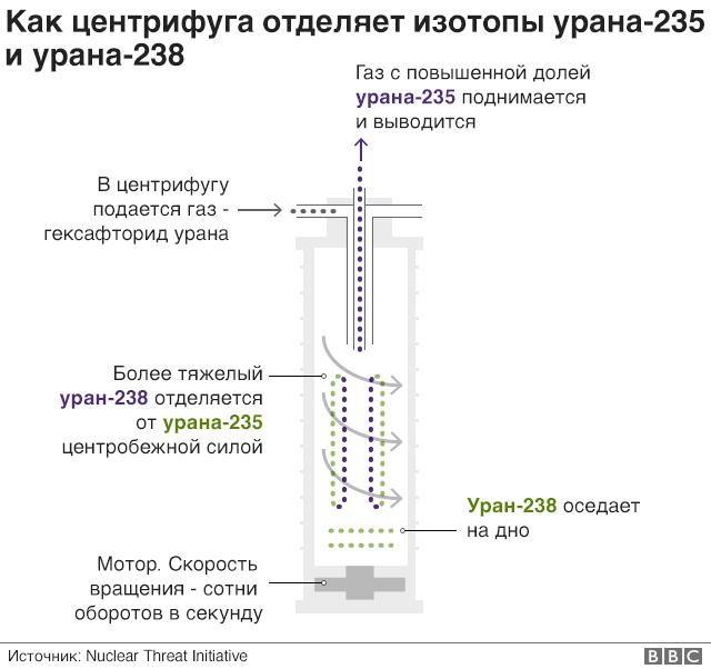 обогащение урана в центрифуге