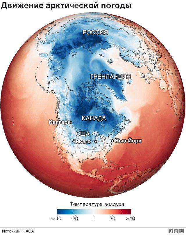 Схема полярного вихря