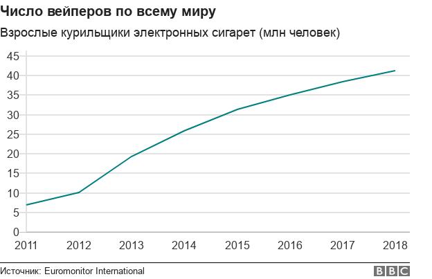 Графика роста числа вейперов