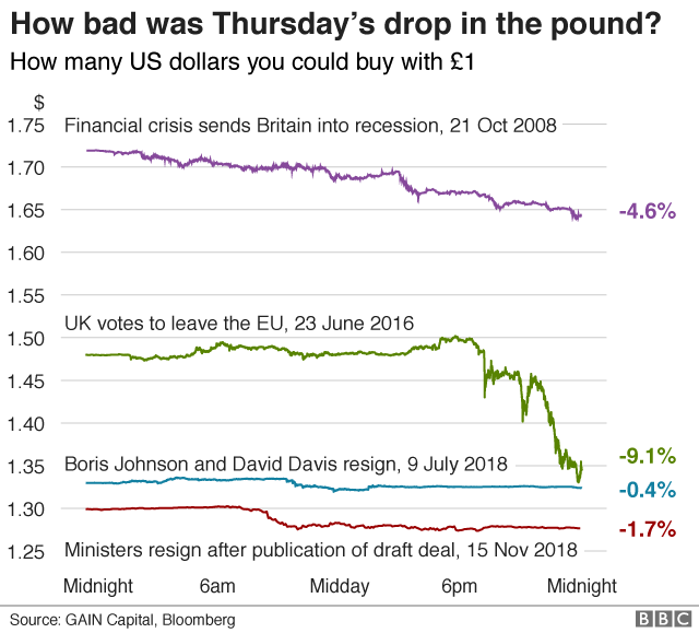 Chart showing bad days for the pound