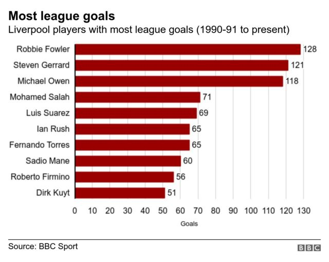 Grah showing Liverpool's most prolific league goal scorers in the last 30 years