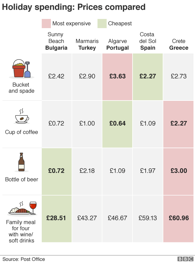 Table comparing the cost of holidaying in different locations: Beer and food is cheapest in Bulgaria, coffee is cheaper in Portugal.