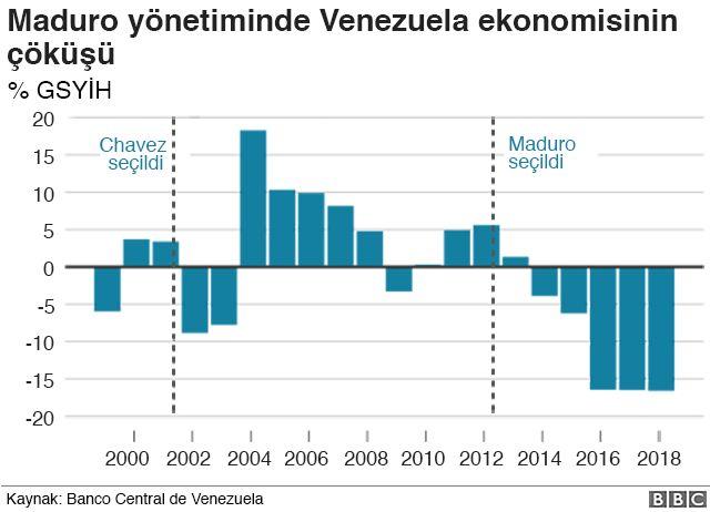 Venezuela ekonomisinin büyüme performansı