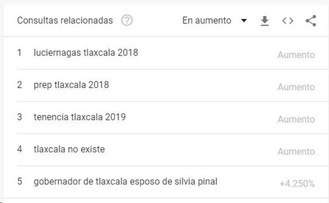 Tlaxcala en las búsquedas de Google