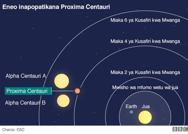 Umbali wa Proxima