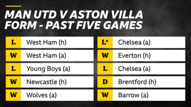 Man Utd v Aston Villa - form past five games: Man Utd: Loss v West Ham (h), Win v West Ham (a), Loss v Young Boys (a), Wins v Newcastle (h) and Wolves (a). Aston Villa: Loss v Chelsea on penalties (a), win v Everton (h), loss v Chelsea (a), draw v Brentford (h), win v Barrow (a)