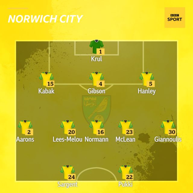 Norwich XI