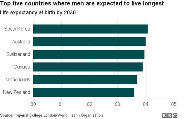 2030年時点で男性の平均寿命が最も高くなるとみられる国(インペリアル・コレッジ・ロンドン/WHO)