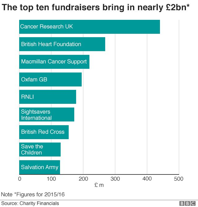 Chart showing top ten charities in terms of fundraising