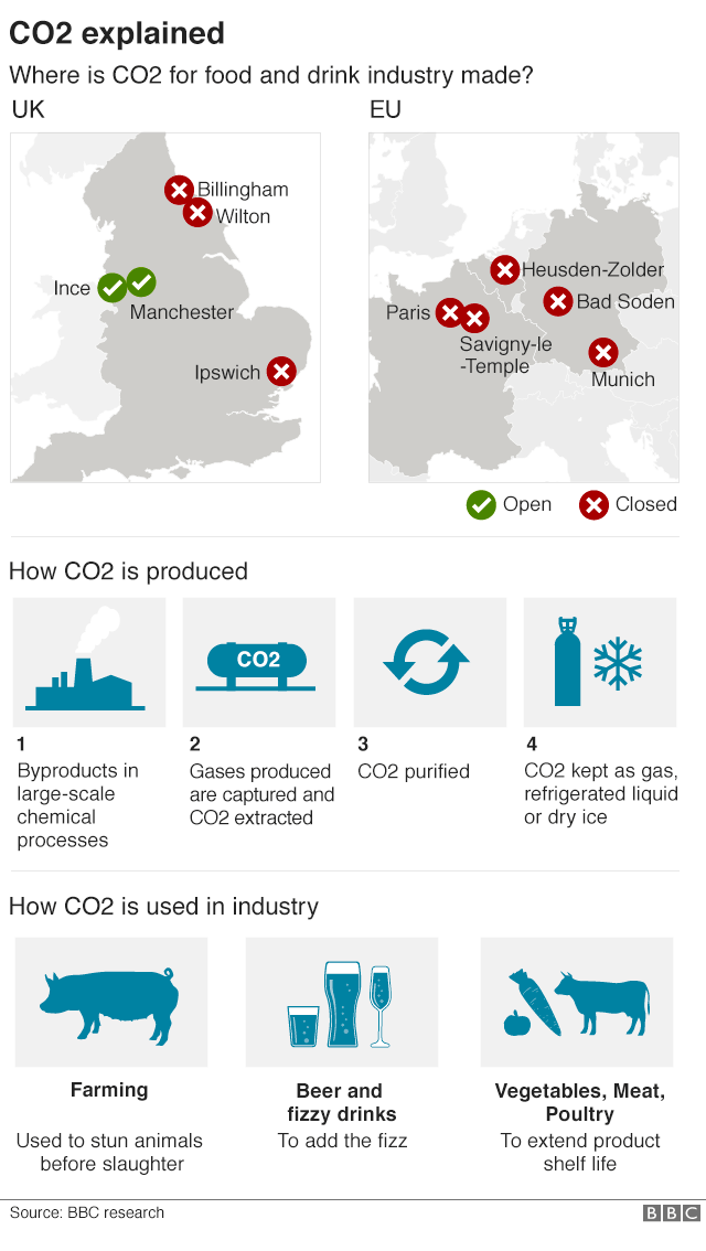 Carbon Dioxide is used across the food and drink industry, from farming to extending the shelf life of products