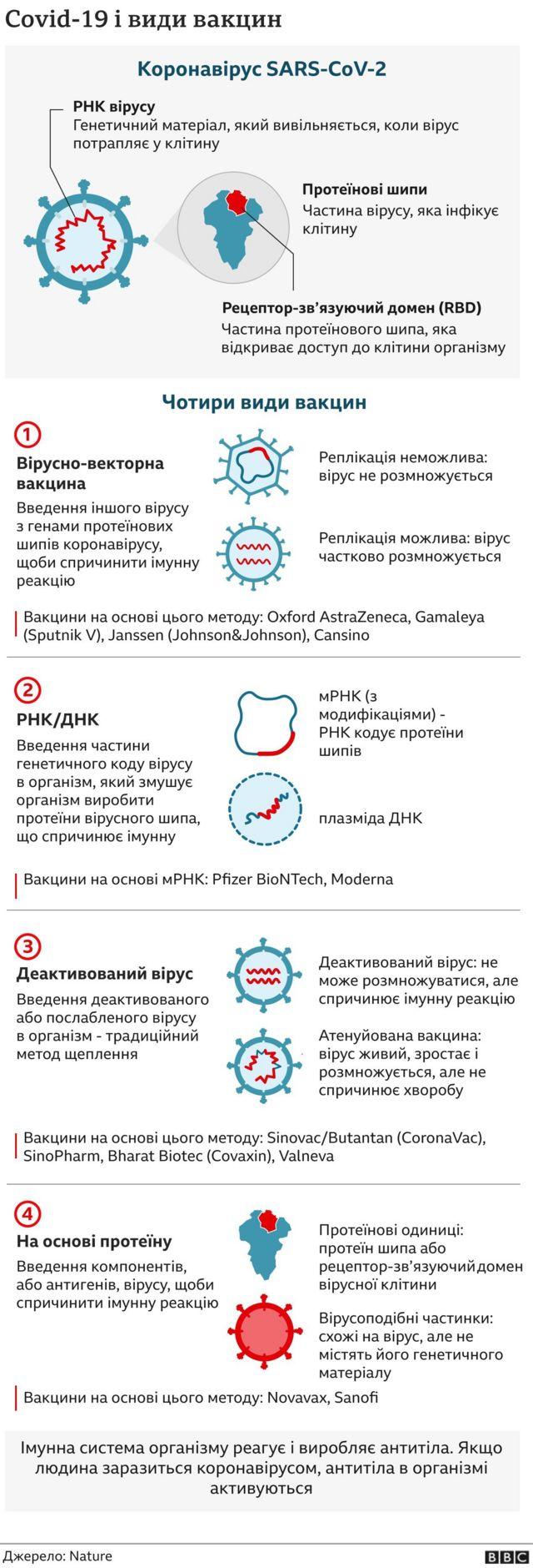 вакцини від Covid-19