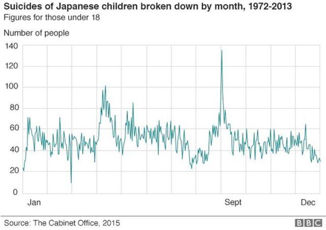 日本の子供(18歳以下)の月別自殺者数。1972年から2013年まで42年間の合計 出典:内閣府(2015年)