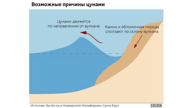 Схема образования цунами при извержении вулкана