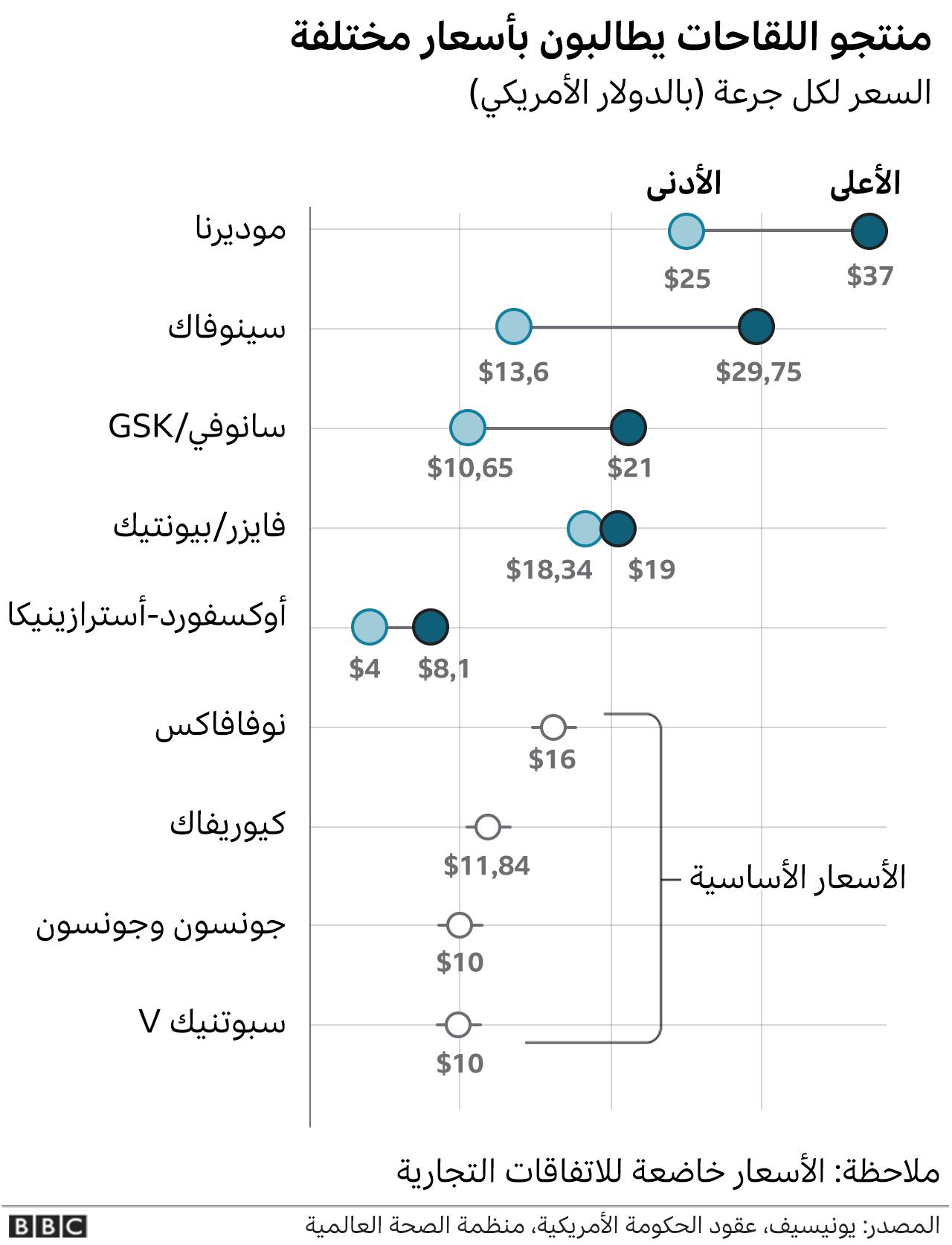 أسعار اللقاحات