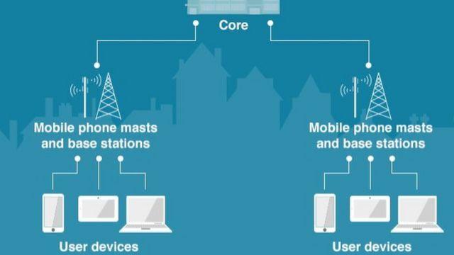 Mạng mobile hoạt động thế nào?