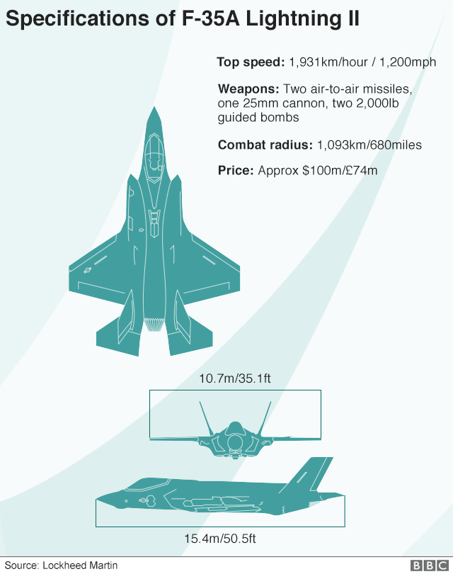 Graphic showing specifications of F-35A Lightning II