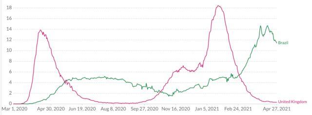 Gráfico de mortes por covid-19 no Brasil e no Reino Unido