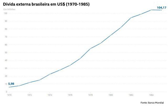 Dívida externa brasileira em US$ (1970-1985) | Crédito: Banco Mundial com elaboração BBC