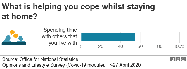 Chart showing more than half of Britons (54%) say spending more time with the people in their household has helped them cope, according to the ONS.