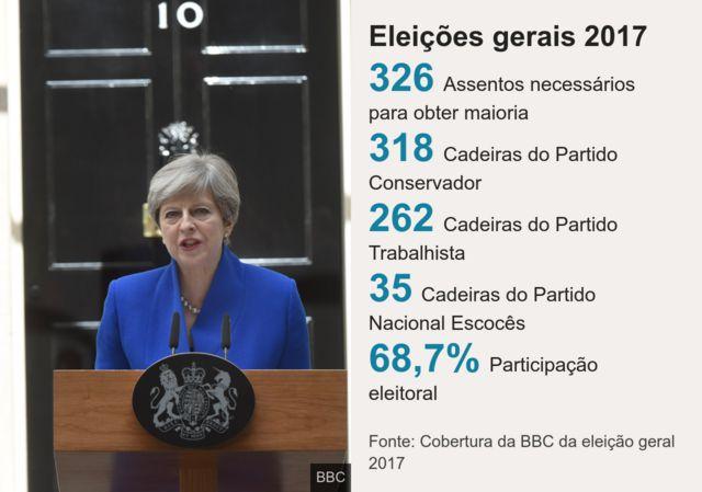 Números das eleições gerais 2017 no Reino Unido