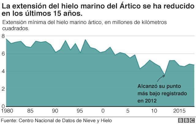 Gráfico que muestra la reducción en el hielo marino