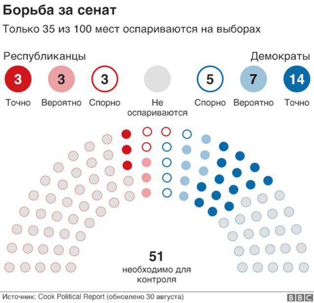 """График """"Борьба за сенат"""""""