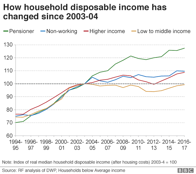 Household income since 2003