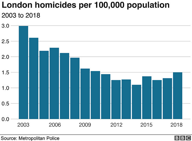 Chart showing homicides in London per 100,000 population