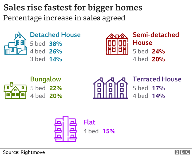 Sales rise fastest for bigger homes
