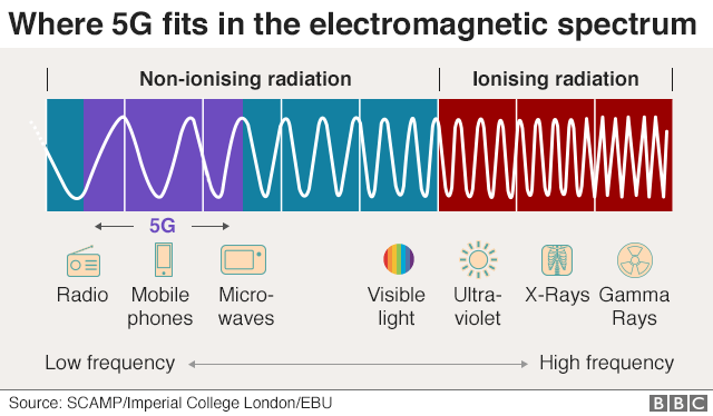 Graphic shows 5G's frequencies on the electromagnetic spectrum - within the non-ionising band at the lower end of the scale.