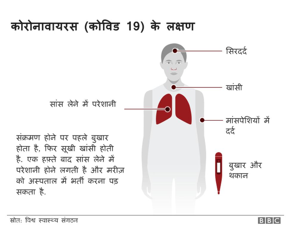 कोरोनावायरस के लक्षण