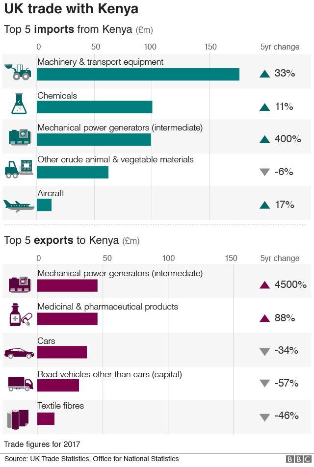 Chart showing UK trade with Kenya