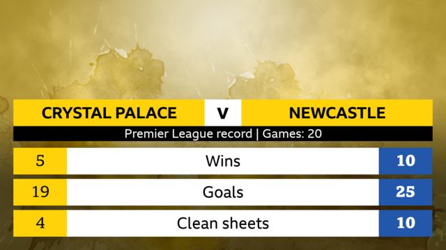 Crystal Palace v Newcastle Premier League head-to-head record, 20 games. Crystal Palace: 5 wins, 19 goals, 4 clean sheets. Newcastle: 10 wins, 25 goals, 10 clean sheets.