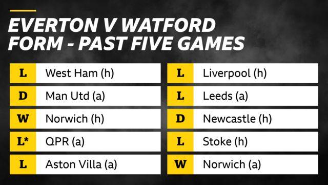 Everton v Watford form in past five games: Everton - loss v West Ham, draw v Man Utd, win v Norwich, loss v QPR on penalties, loss v Aston Villa. Watford - losses v Liverpool and Leeds, draw v Newcastle, loss v Stoke, win v Norwich