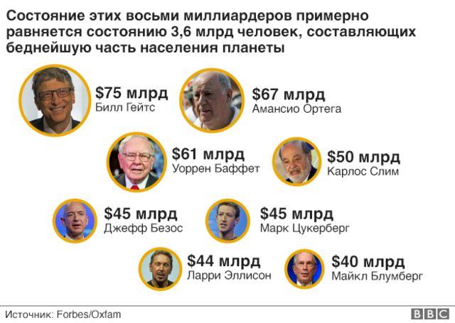 Богатейшие люди