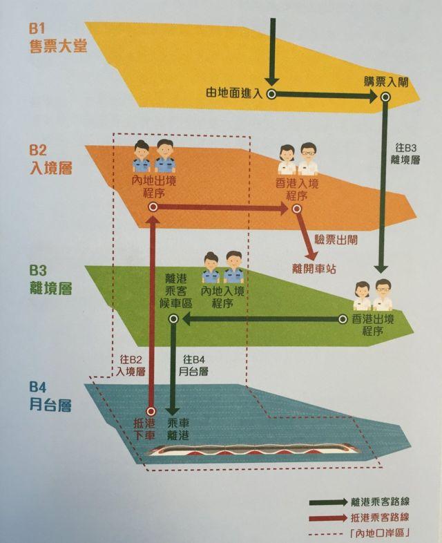 乘客在西九龙站的路线图。