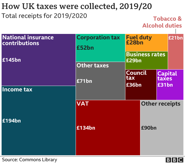 Chart: How UK taxes were collected, 2019/20