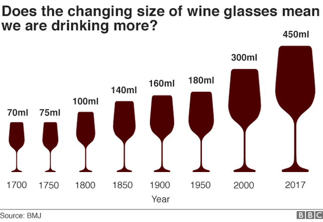 Diagram of wine glass sizes