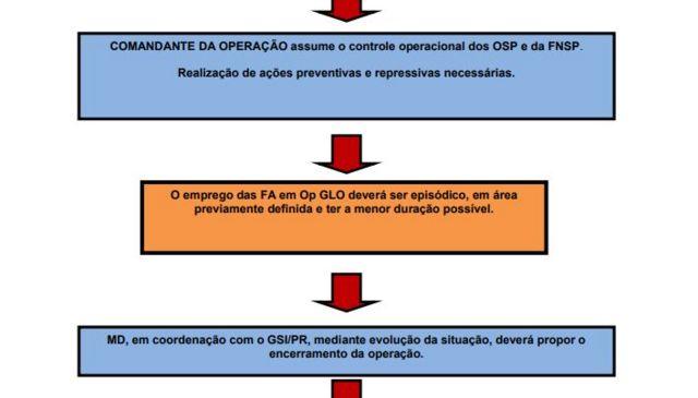 Manual de GLOs do Ministério da Defesa