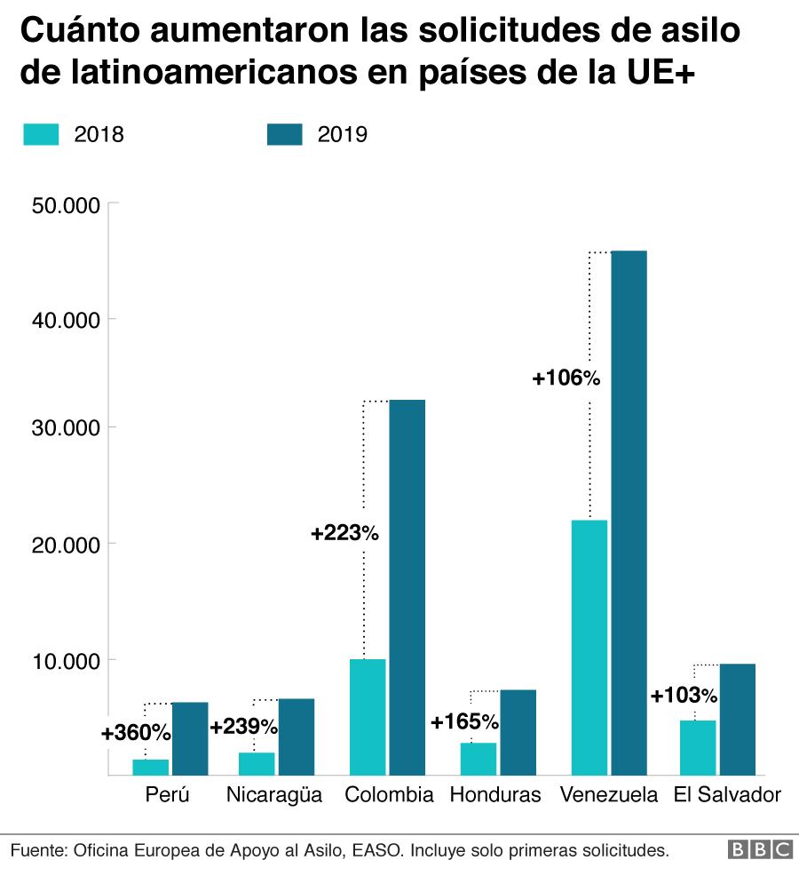 De Qué Países De América Latina Son Los Refugiados Que Hacen De España La Nación Con Más Solicitudes De Asilo De La Unión Europea Bbc News Mundo