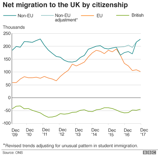 Net migration to UK by citizenship