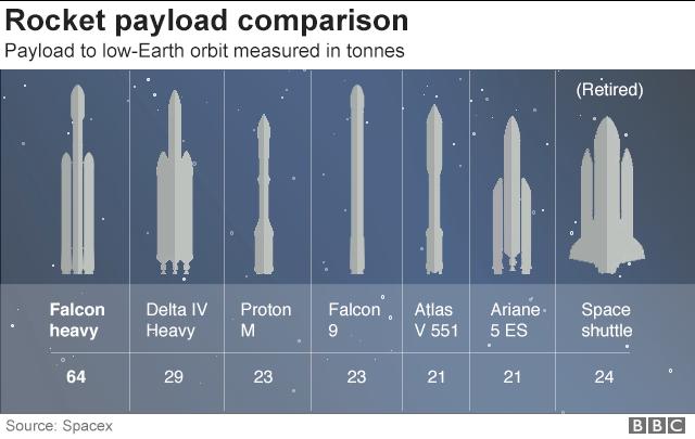 Rocket graphic comparison