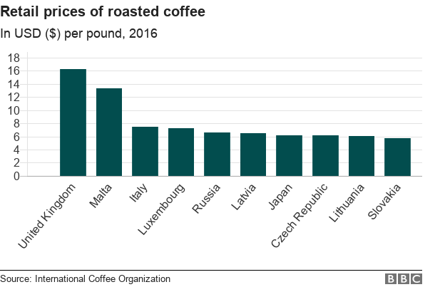 Chart showing top 10 countries ranked by retail prices of roasted coffee, measured by USD per pound in 2016