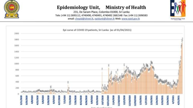 Epidemiology Unit daily covid cases