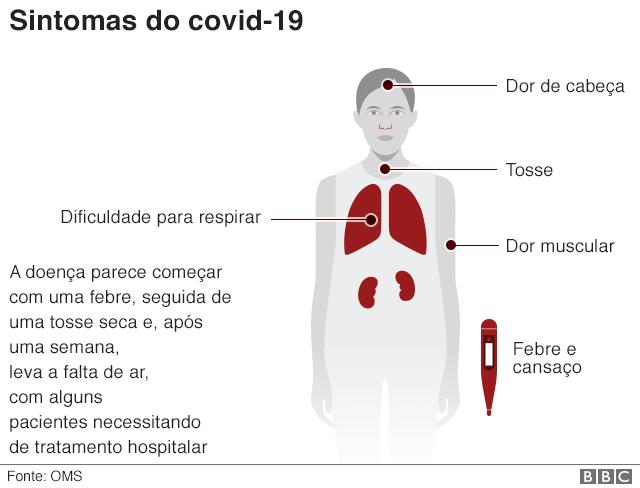 Gráfico mostra sintomas do coronavírus