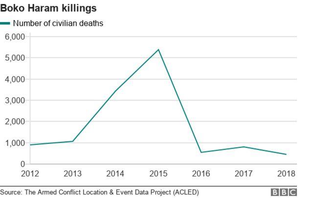 Boko Haram killings graph