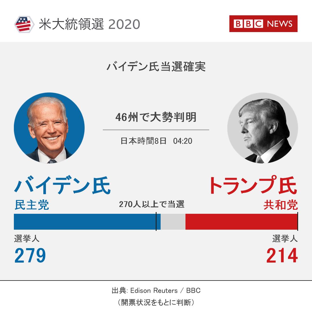 開票 アメリカ 速報 大統領