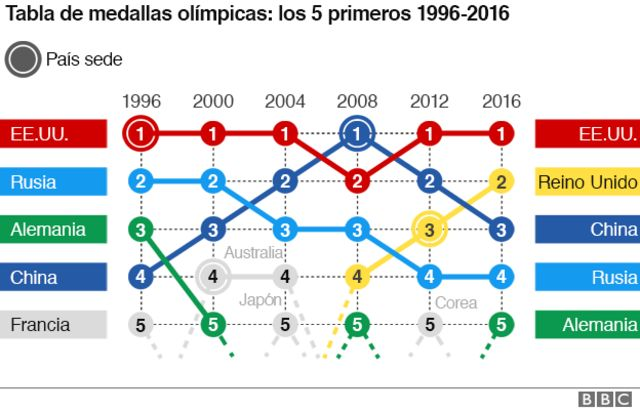Medallero de 1996 a 2016